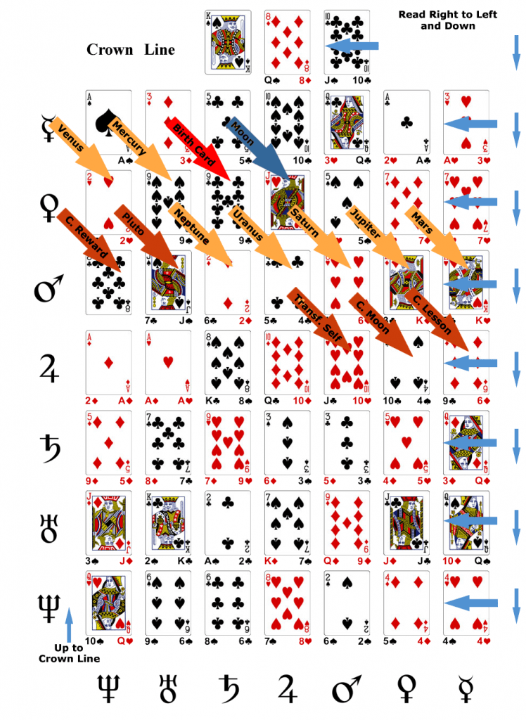 Solar Quadration Charts Know Your Destiny Cards