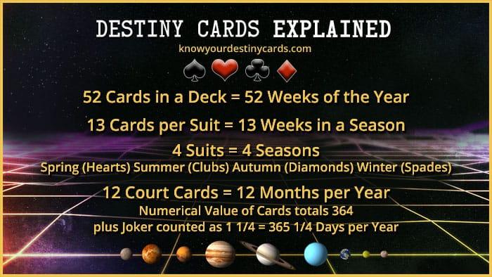 Destiny Cards Explained - Discover the Key to Your Destiny