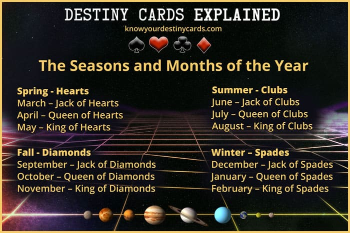 The Seasons and Months of the Year | Destiny Cards Explained