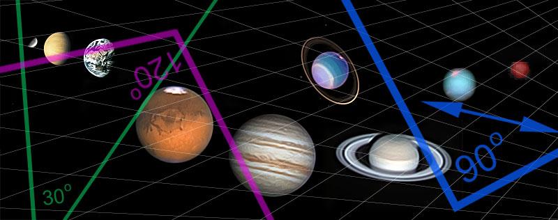 Planetary Aspects